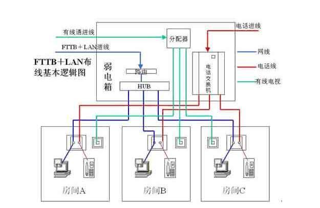 家庭网络布线.jpg