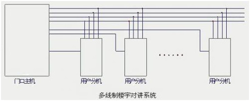 多线制楼宇对讲系统